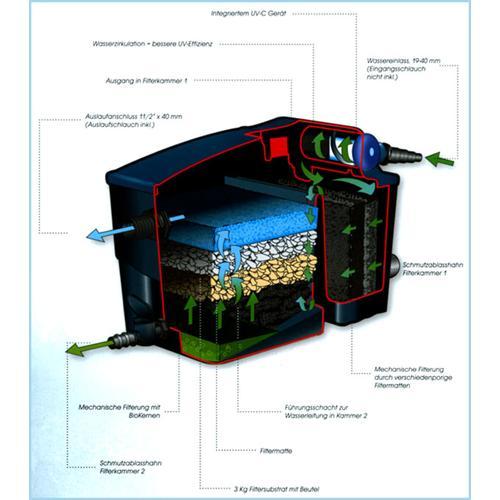 UBBINK Teichfilter Filtramax 12500  PlusSet  Pic:2